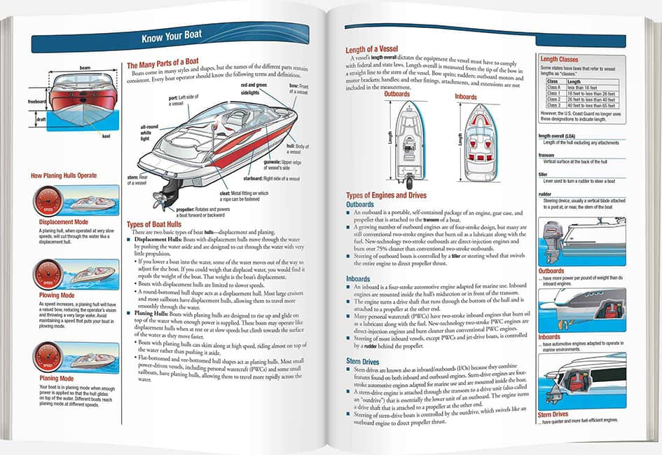 Pages from a boat handbook