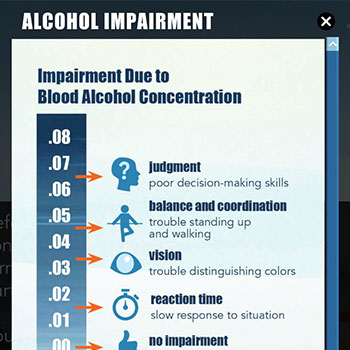 Different stages of alcohol impairment
